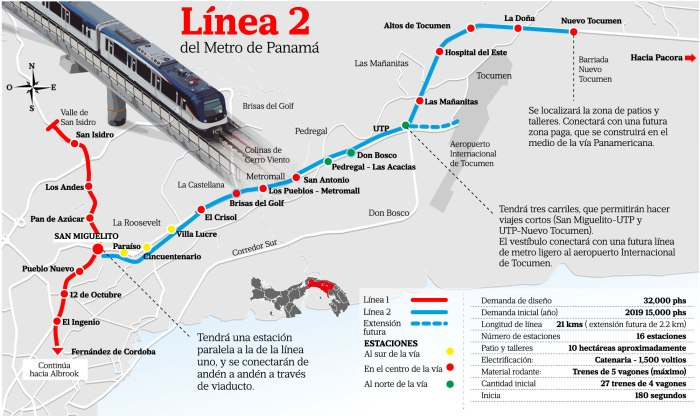 línea 2