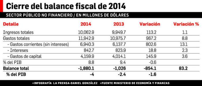 DACficit-fiscal-dispara_LPRIMA20150212_0234_31