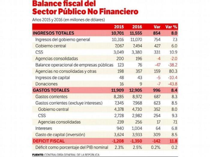 balance-fiscal
