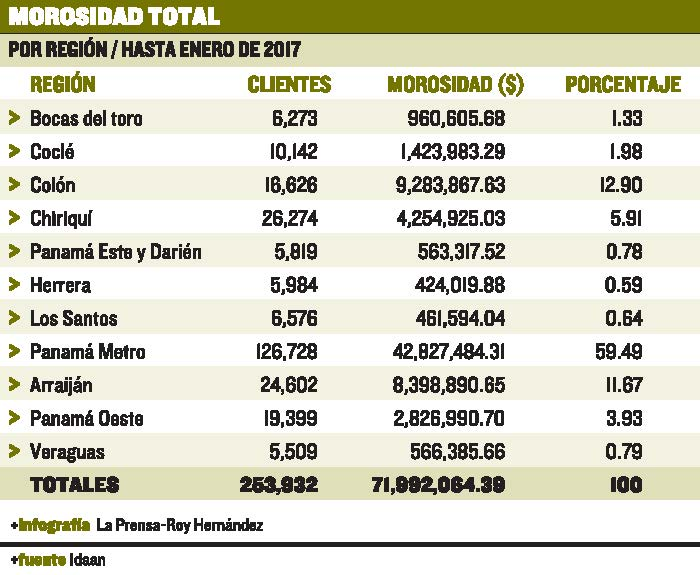 morosidad-idaan-alcanza-millones_lprima20170304_0073_1