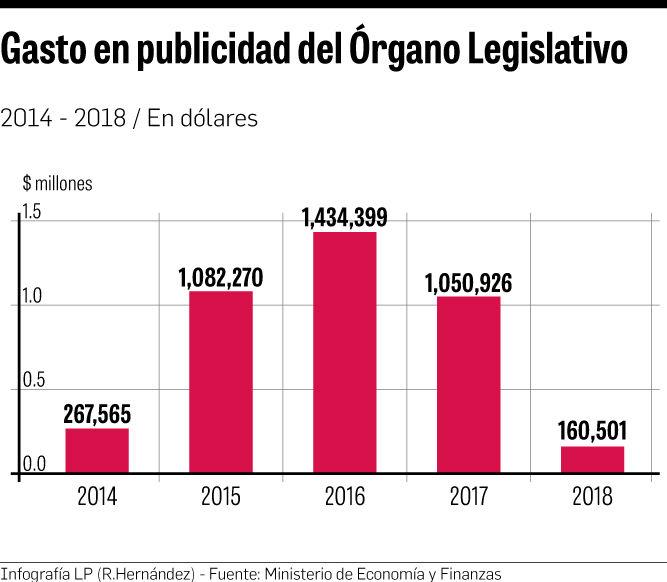 5637cc74c3e Panamá Compra revela que parte de los fondos de publicidad han sido para  contratos con empresas vinculadas a algunos diputados. (La Prensa)