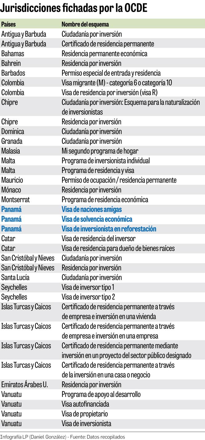 Panama-nuevo-listado-OCDE_LPRIMA20181016_0128_1